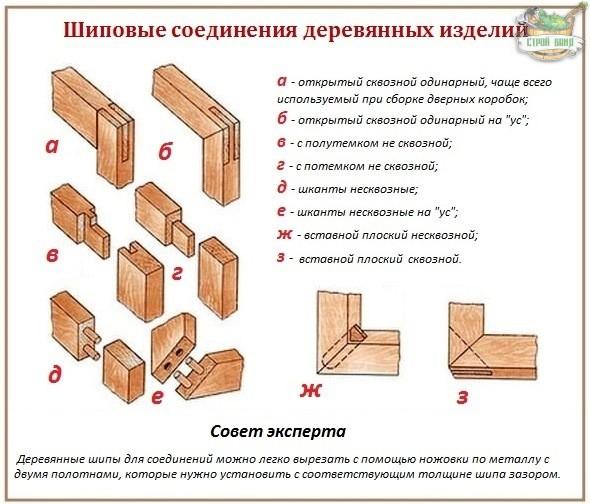Сборка и установка межкомнатных дверей своими руками
